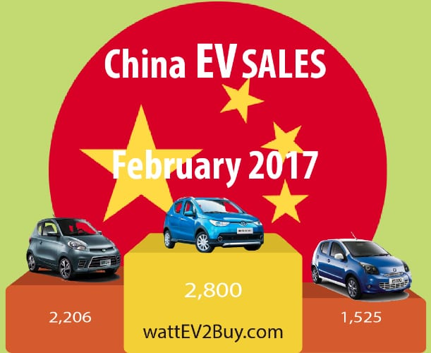 China February EV Sales recovers from New Years slump