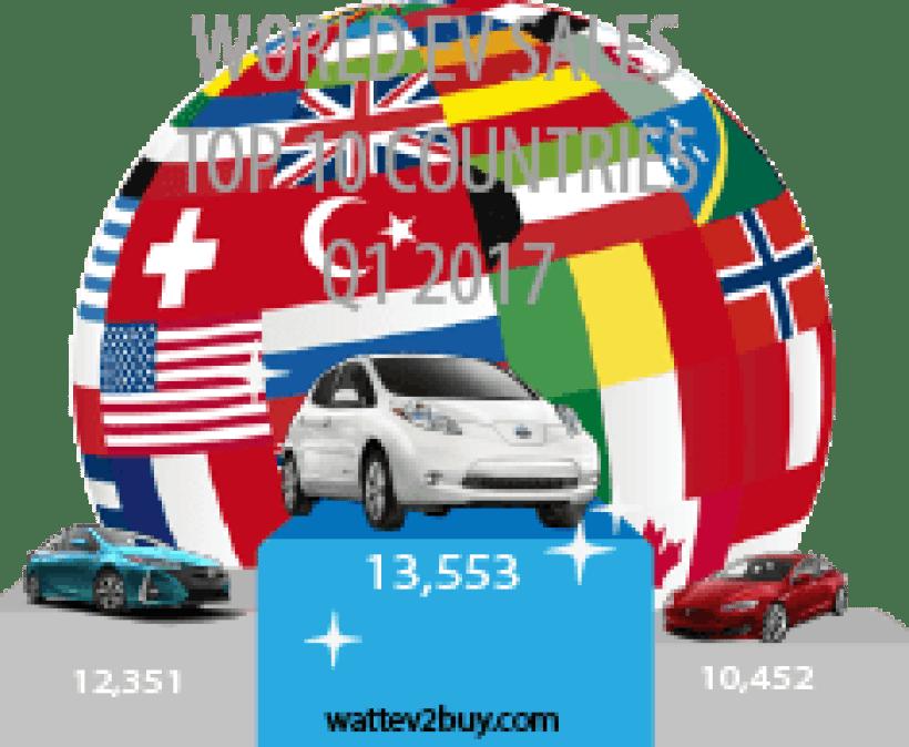 Top 10 EV Countries Q1 EV sales – USA beats China