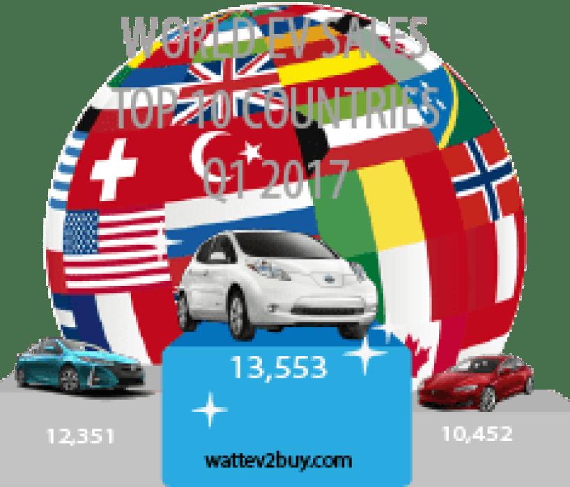 Top-10-ev markets q1-ev-sales-2017