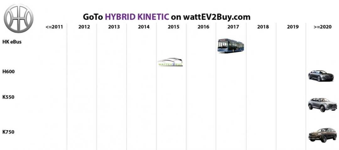 list electric vehicles hybrid kinetic electric car models