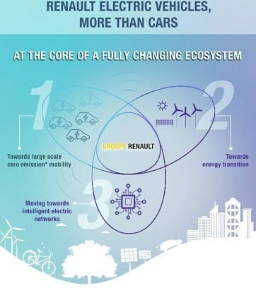 FIRST TESLA NOW RENAULT BLURS THE LINE BETWEEN ENERGY AND CARS