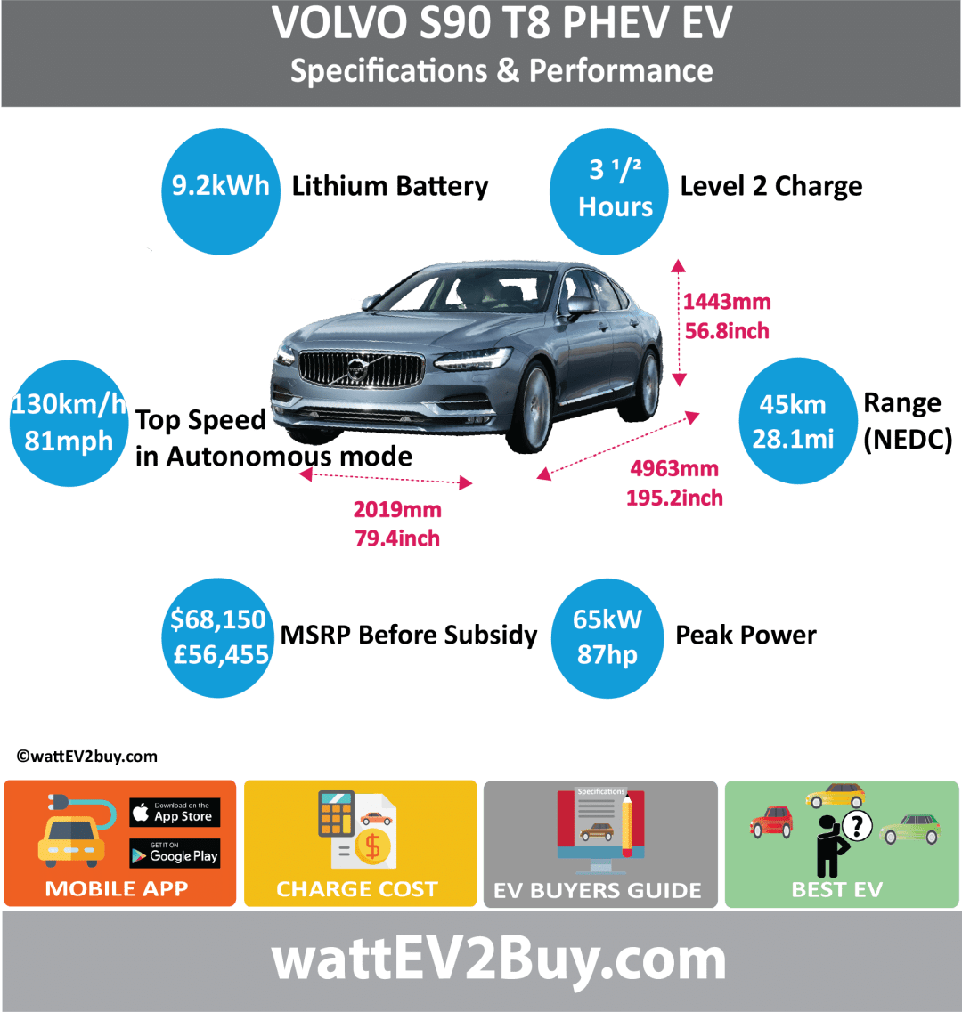 VOLVO S90 T8 PHEV specs wattev2Buy.com 2017 Battery Chemistry Lithium Manganese Oxide Battery Capacity kWh 9.2 Battery Nominal rating kWh 6.7 Voltage V Amps Ah Modules Cells 96 Cell Type Energy Density Wh/kg Weight (kg) 113 Cycles SOC Battery Manufacturer Cooling Battery Warranty - years Battery Warranty - km Battery Electric Range - NEDC Mi 28.1 Battery Electric Range - NEDC km 45 Battery Electric Range - EPA Mi Battery Electric Range - EPA km Electric Top Speed - mph Electric Top Speed - km/h Acceleration 0 - 62mph sec 4.7 Onboard Charger kW LV 1 Charge kW LV 1 Charge Time (Hours) 6 LV 2 Charge kW LV 2 Charge Time (Hours) 2.5 LV 3 CCS/Combo kW LV 3 Charge Time (min to 80%) Charge Connector MPGe Combined - miles 26 MPGe Combined - km MPGe City - miles 24 MPGe City - km MPGe Highway - miles 34 MPGe Highway - km Electric Motor - Front Max Power - hp Max Power - kW Max Torque - lb.ft Max Torque - N.m Electric Motor - Rear 1 Max Power - hp 87 Max Power - kW 65 Max Torque - lb.ft 177 Max Torque - N.m 240 Electric Motor Output kW Electric Motor Output hp Transmission Drivetrain Energy Consumption kWh/100miles Utility Factor MPGe Electric Only - miles GB MSRP (before incentives & destination) £56,455.00 US MSRP (before incentives & destination) $68,150.00 Combustion 2.0L 4 cyinder Extended Range - mile Extended Range - km ICE Max Power - hp 320 ICE Max Power - kW 235 ICE Max Torque - lb.ft 295 ICE Max Torque - N.m 400 ICE Top speed - mph 156.3 ICE Top speed - km/h 250 ICE Acceleration 0 - 50km/h sec ICE Acceleration 0 - 62mph sec 4.7 ICE MPGe Combined - miles ICE MPGe Combined - km ICE MPGe City - miles ICE MPGe City - km ICE MPGe Highway - miles ICE MPGe Highway - km ICE Transmission ICE Fuel Consumption l/100km 2.1 ICE Emission Rating ICE Emissions CO2/mi grams ICE Emissions CO2/km grams Total System Total Max Power - hp 407 Total Max Power - kW 300 Total Max Torque - lb.ft Total Max Torque - N.m 400 Combined Fuel Consumption l/100km 1.9 Combined Emissions CO2/km grams 44 Vehicle Doors Dimensions Fuel tank (l) 50 GVWR (kg) 2075 Curb Weight (lbs) Ground Clearance (mm) 152 Wheelbase (inc) 115.7 Lenght (inc) 195.2 Width (inc) 79.4 Height (inc) 56.8 Wheelbase (mm) 2941 Lenght (mm) 4963 Width (mm) 2019 Height (mm) 1443 Other Chassis designed First Delivery Jun-17