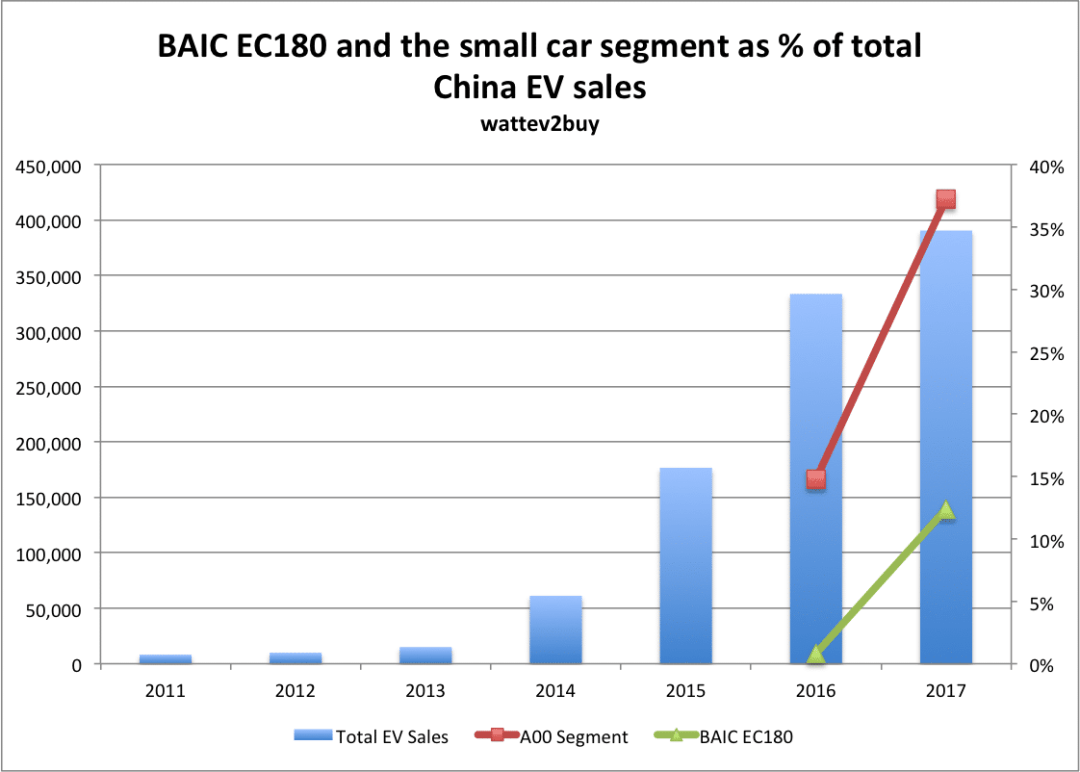 EC180-as-percentage-of-china-ev-sales