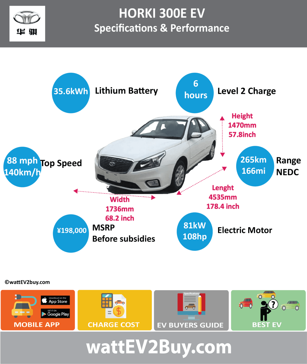 Dongfeng Yueda Kia Horki 300E EV specs wattev2Buy.com 2017 Battery Chemistry Battery Capacity kWh 35.6 Battery Nominal rating kWh Voltage V 321 Amps Ah 111 Cells Modules Weight (kg) 330 Cell Type Cooling Cycles Depth of Discharge (DOD) Energy Density Wh/kg Battery Manufacturer Battery Warranty - years Battery Warranty - km Battery Electric Range - at constant 38mph 194 Battery Electric Range - at constant 60km/h 310 Battery Electric Range - NEDC Mi 166 Battery Electric Range - NEDC km 265 Electric Top Speed - mph 88 Electric Top Speed - km/h 140 Acceleration 0 - 100km/h sec 11 Acceleration 0 - 50km/h sec Onboard Charger kW LV 1 Charge kW LV 1 Charge Time (Hours) LV 2 Charge kW LV 2 Charge Time (Hours) 6 LV 3 CCS/Combo kW LV 3 Charge Time (min to 80%) 30 Charging System kW Charge Connector MPGe Combined - miles MPGe Combined - km MPGe City - miles MPGe City - km MPGe Highway - miles MPGe Highway - km Max Power - hp 108 Max Power - kW 81.4 Max Torque - lb.ft Max Torque - N.m 285 Drivetrain Motor Type Electric Motor - Front Max Power - hp Max Power - kW Max Torque - lb.ft Max Torque - N.m Electric Motor - Rear Max Power - hp Max Power - kW Max Torque - lb.ft Max Torque - N.m Transmission Energy Consumption kWh/100km CHINA MSRP (before incentives & destination) ¥198,000.00 MSRP after incentives ¥109,800.00 Vehicle Doors Seating Dimensions GVWR (kg) Curb Weight (kg) 1445 Payload Capacity (lbs) Towing Capacity (lbs) Lenght (mm) 4535 Width (mm) 1735 Height (mm) 1470 Wheelbase (mm) 2610 Lenght (inc) 178.4 Width (inc) 68.2 Height (inc) 57.8 Wheelbase (inc) 102.7 Ground Clearance (mm) Other Market Class Compact Sedan Incentives Safety Level Unveiled 2017 Chengdu Auto Show First Delivery Based On Gen 1 Kia Cerato SAE Autonomous Level Self-Driving System Connectivity Unique Chinese Name 华骐300E Model Code YQZ7002BEV WEBSITE