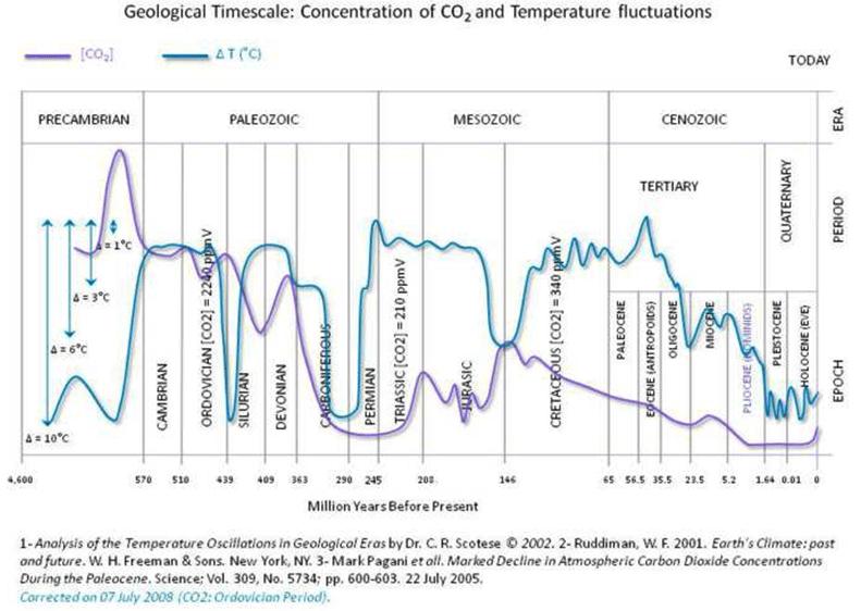 https://i1.wp.com/wattsupwiththat.com/wp-content/uploads/2013/06/co2_temperature_historical.png?w=791&ssl=1