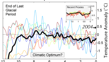 Climate and Human Civilization for the Past 4,000 Years
