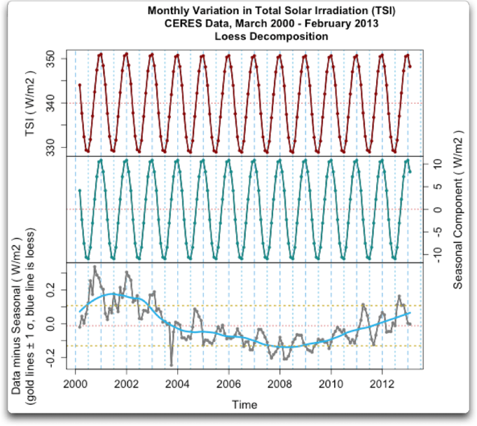 Changes in Total Solar Irradiance | Watts Up With That?