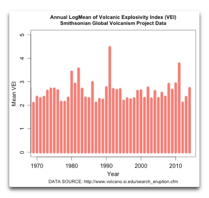 Volcanoes Once Again, Again | Watts Up With That?
