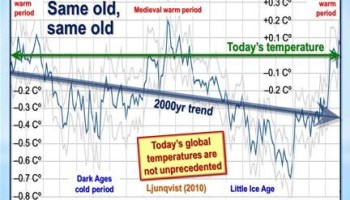 The abject failure of official global-warming predictions