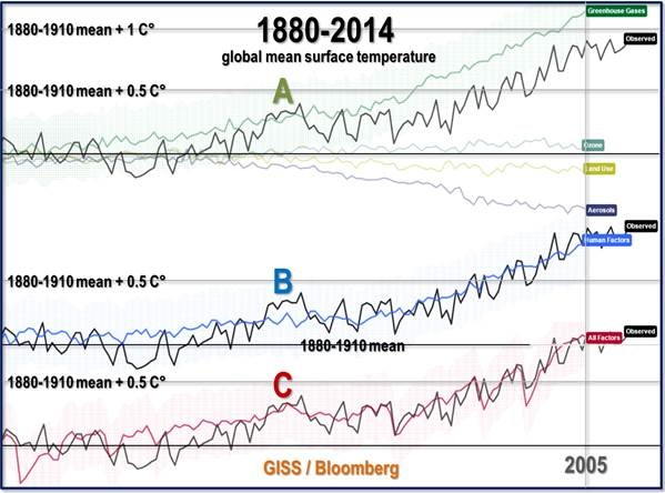 Debunking Bloomberg's 'alarming' climate graph: Are we
