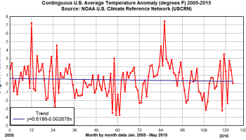 NOAA shows 'the pause' in the U S  surface temperature