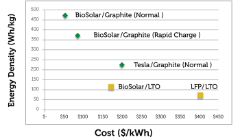 Battery Pack Prices Plunge!!! Down to $200/kWh | Watts Up With That?