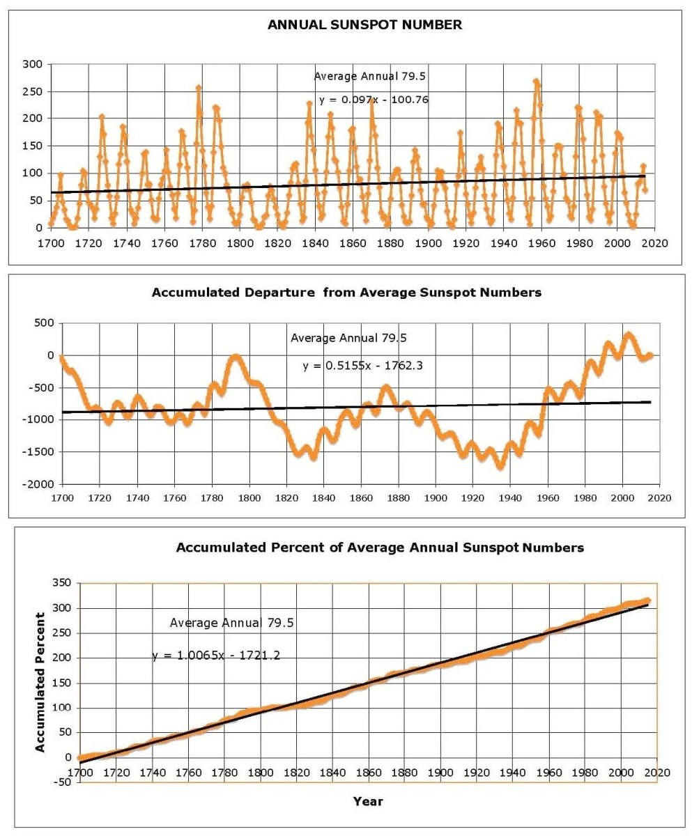 Trends in the Revised Sunspot Number Dataset | Watts Up With