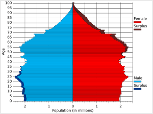 Population of the USA by age and sex (demographic pyramid) as on 01 July, 2015.