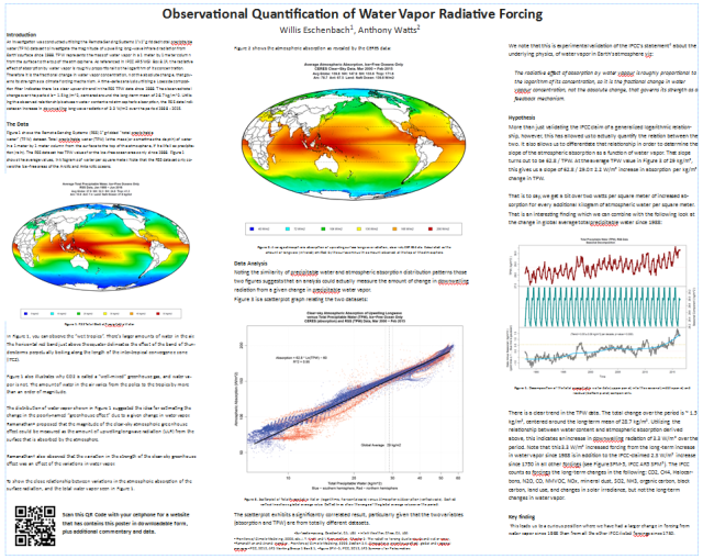 Challenging climate sensitivity: 'Observational
