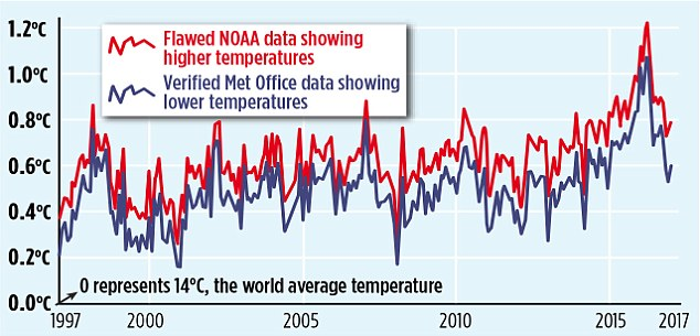 BOMBSHELL – NOAA whistleblower says Karl et al