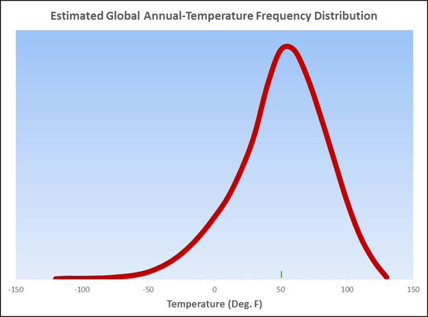 The Meaning and Utility of Averages as it Applies to Climate