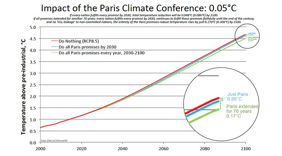 In one graph, why the #ParisAgreement is useless | Watts Up