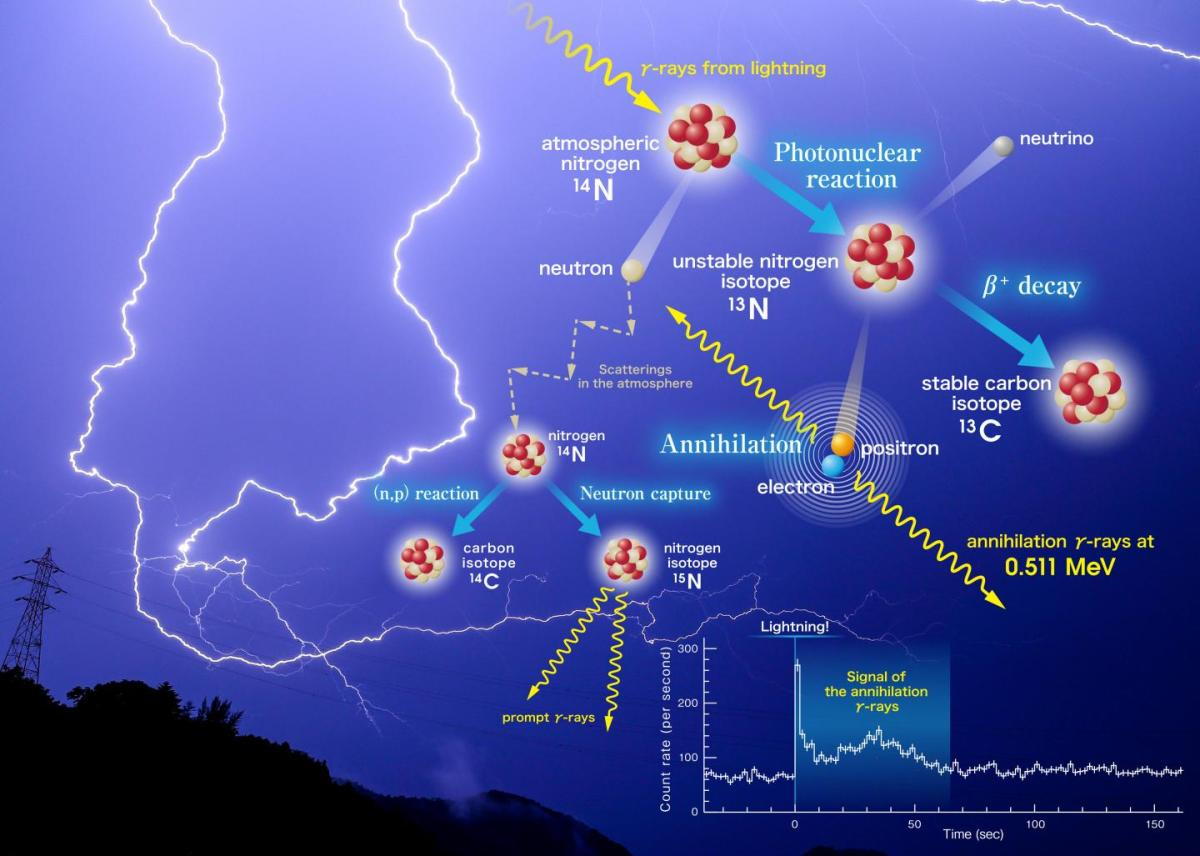Discovery: Lightning creates anti-matter in our atmosphere