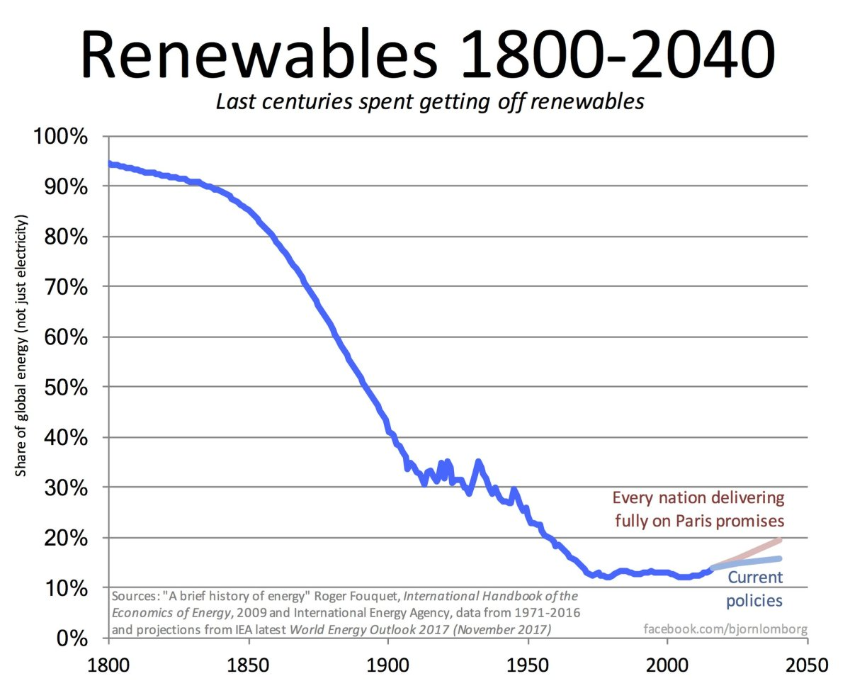 The big slide in renewable energy tells the real story