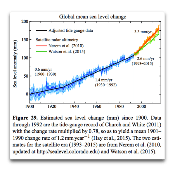 hansen global sea level change.png