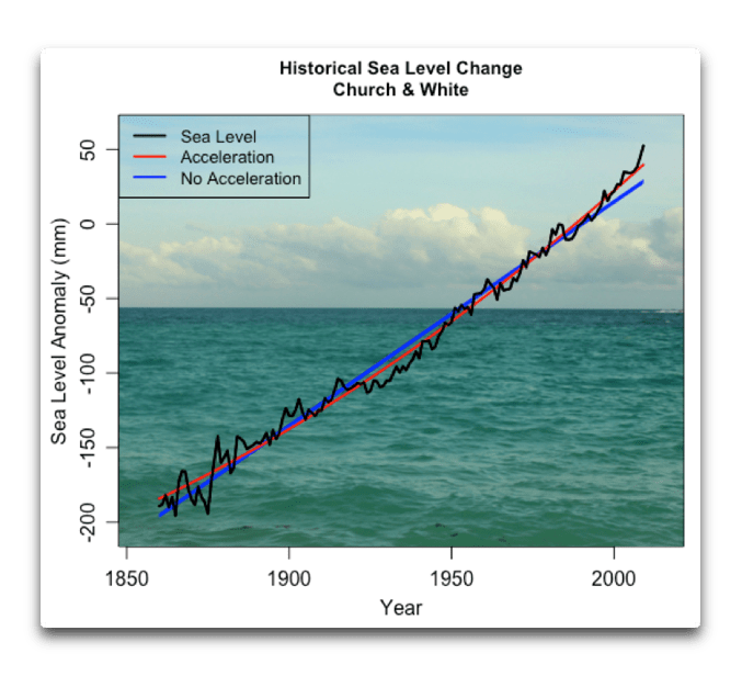Historical Sea Level Change C and W.png