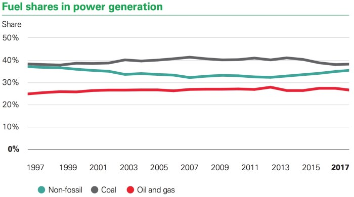 TOTAL FAILURE of the climate crusade: Coal power has the