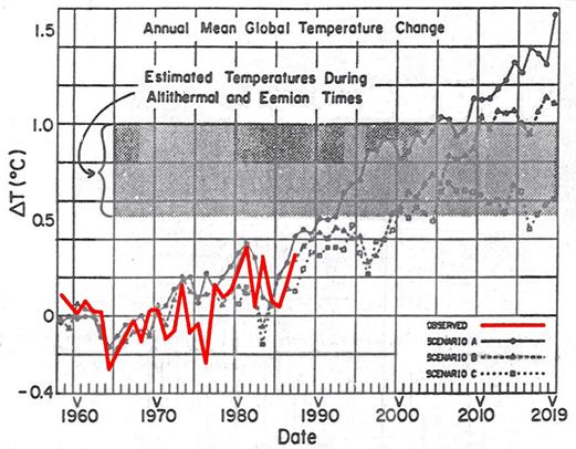 Analysis of James Hansen's 1988 Prediction of Global