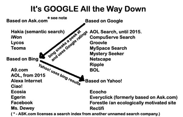 """GOOGLE: """"Big Brother Knows Best"""" 