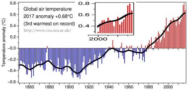 The 'Trick' of Anomalous Temperature Anomalies | Watts Up