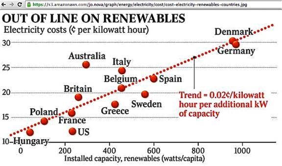 Germany's Energiewende program exposed as a catastrophic