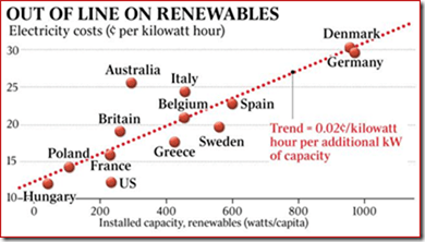 A Look at Impacts of Wind and Solar Electric Generation on