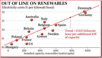 Renewable energy reduces power prices by more than cost of subsidies