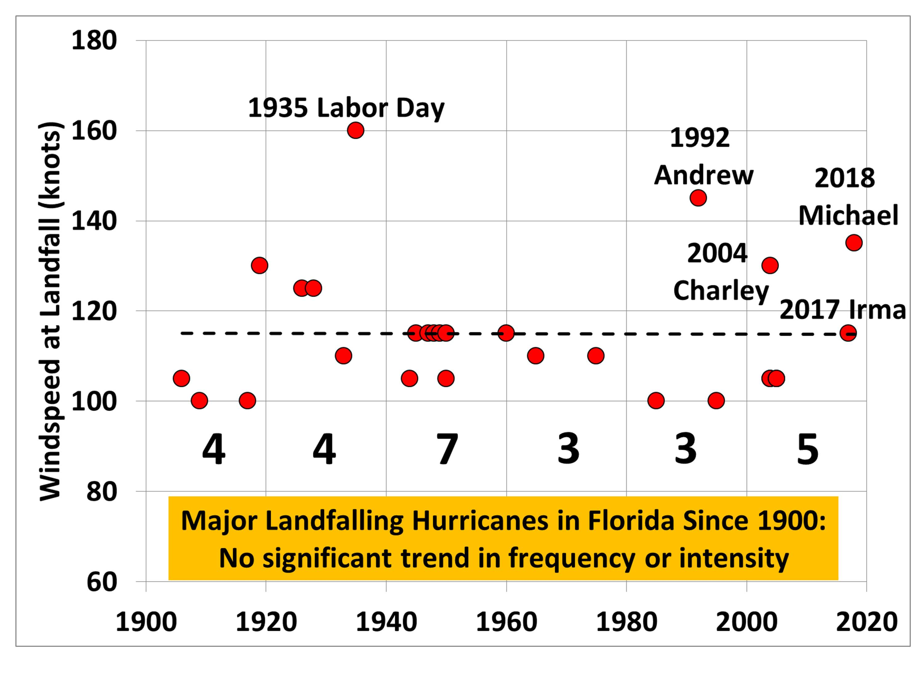 Inconvenient data: No trend in Florida hurricane strikes