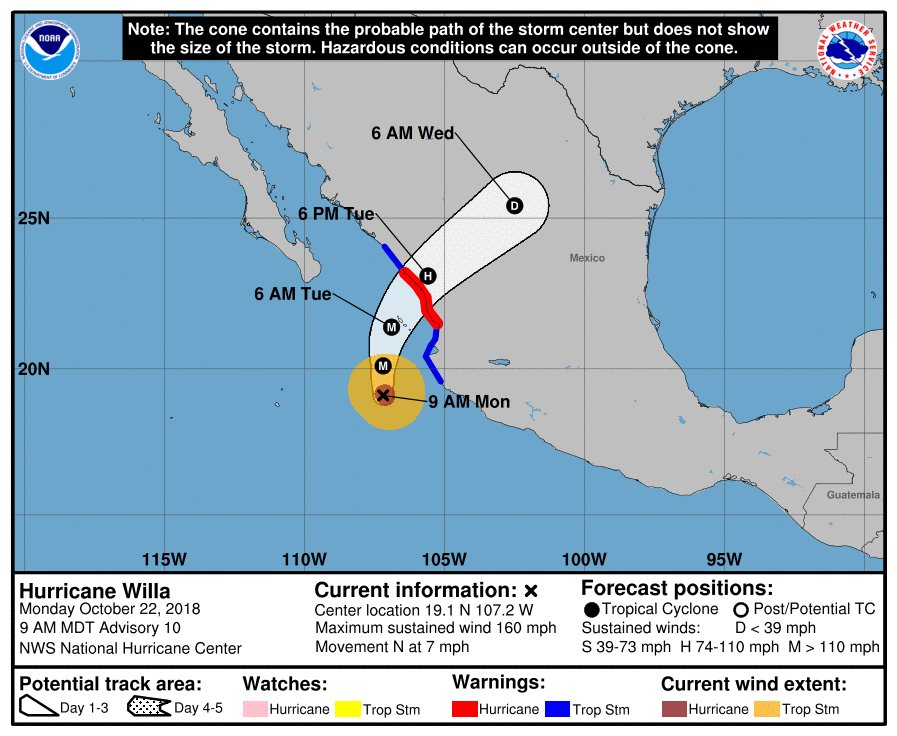 Cat5 #HurricaneWilla may stop migrant caravan as it slams