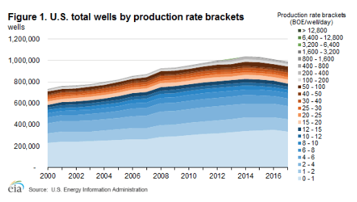 The state of Shale Gas and Oil in the U S A  today | Watts