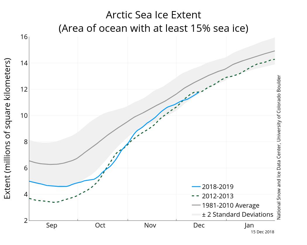 Ten years ago, @AlGore predicted the North polar ice cap