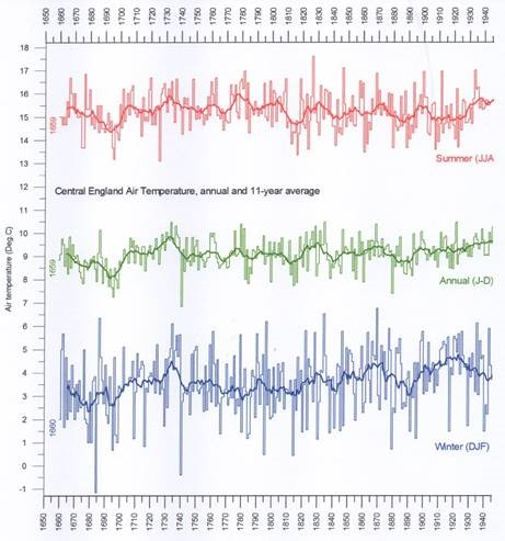 Recently Dropping Global Temperatures Demonstrate IPCC
