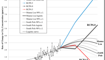 What can we learn from the Mauna Loa CO2 curve? | Watts Up With That?