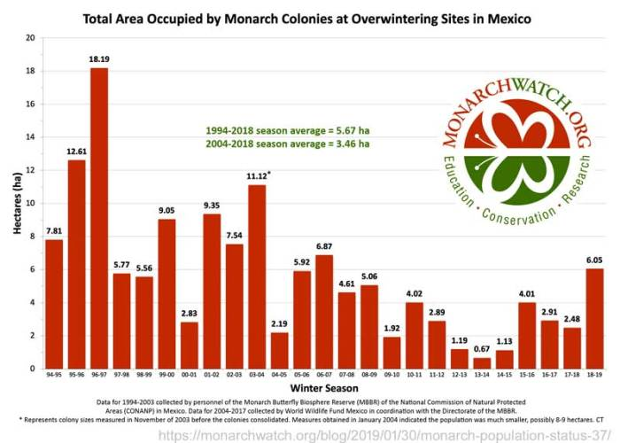 Overwintering_Area_in_Mexic