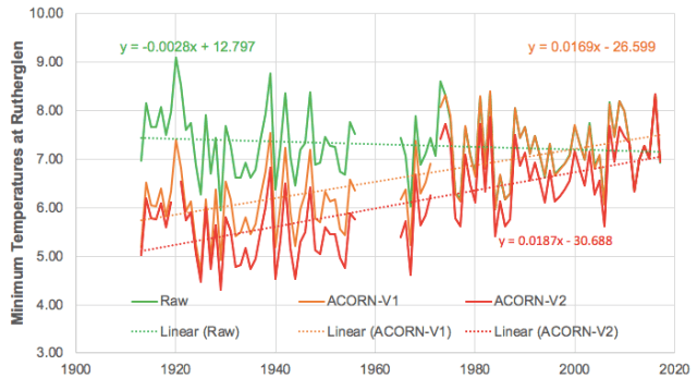 The 'trick': How More Cooling Generates Global Warming