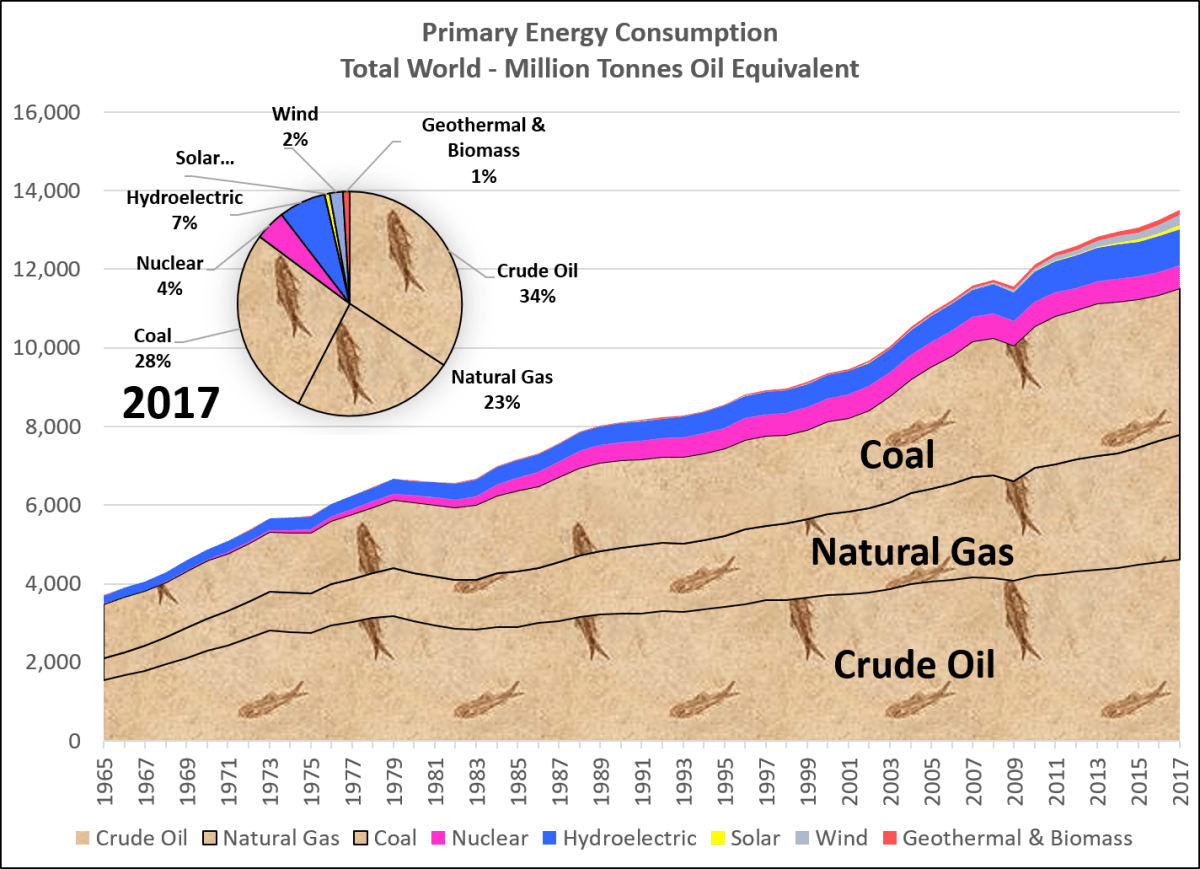 """Energy Returned on Capital Invested: Ohio """"Shale"""" vs Green ... on"""