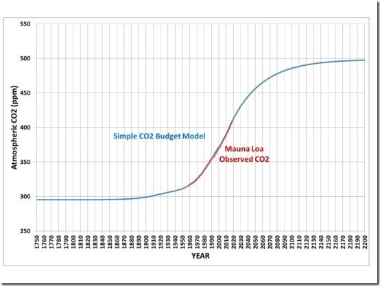 Simple-CO2-model-fit-1750-2200-550x413