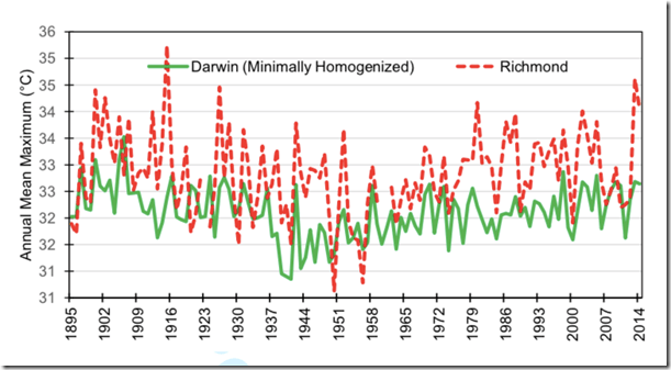 Fig. 2, Annual mean maximum temperatures as measured at Richmond, Qld, charted with a minimally homogenized series for Darwin that combines the post office and airport series into one continuous temperature series making adjustments only for the move to the airport.