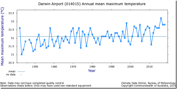 Fig. 3, Darwin Airport raw maximum temperatures.