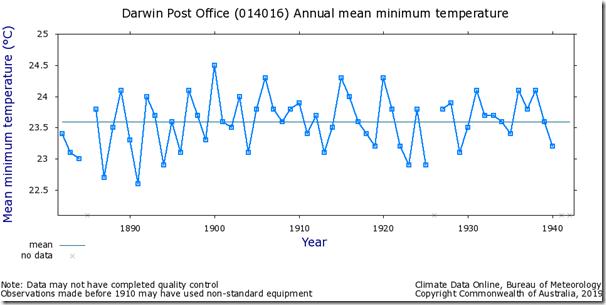 Fig. 4, Darwin PO raw minimum temperatures.
