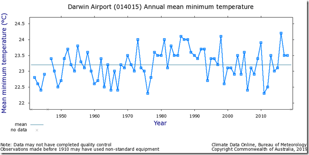 Fig. 5, Darwin Airport raw minimum temperatures.