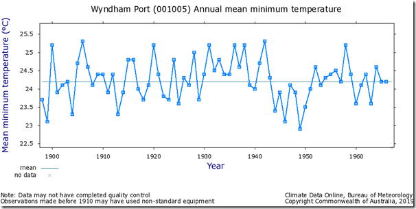 Fig. 8, Wyndham Port raw minimum temperatures.