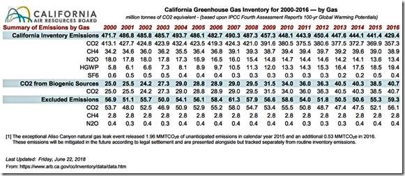 Berkeley County School Calendar 2016-2020 California's CO2 reduction claim bogus, ignores states forest
