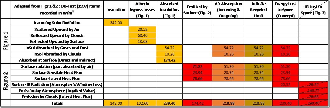 Table 6: Earth's Energy Budget (inferred from OK-First). Items recorded in W/m2 relative to the intercepted solar beam.